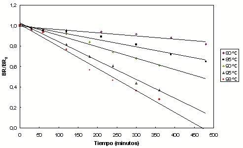 Caracterizaci;_n reol;_gica y microbiol;_gica, y cin)_ticas